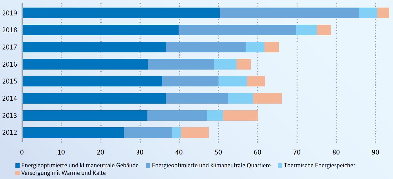 Fördermittel für Energieeffizienz in Gebäuden, Quartieren und Städten in Mio. Euro