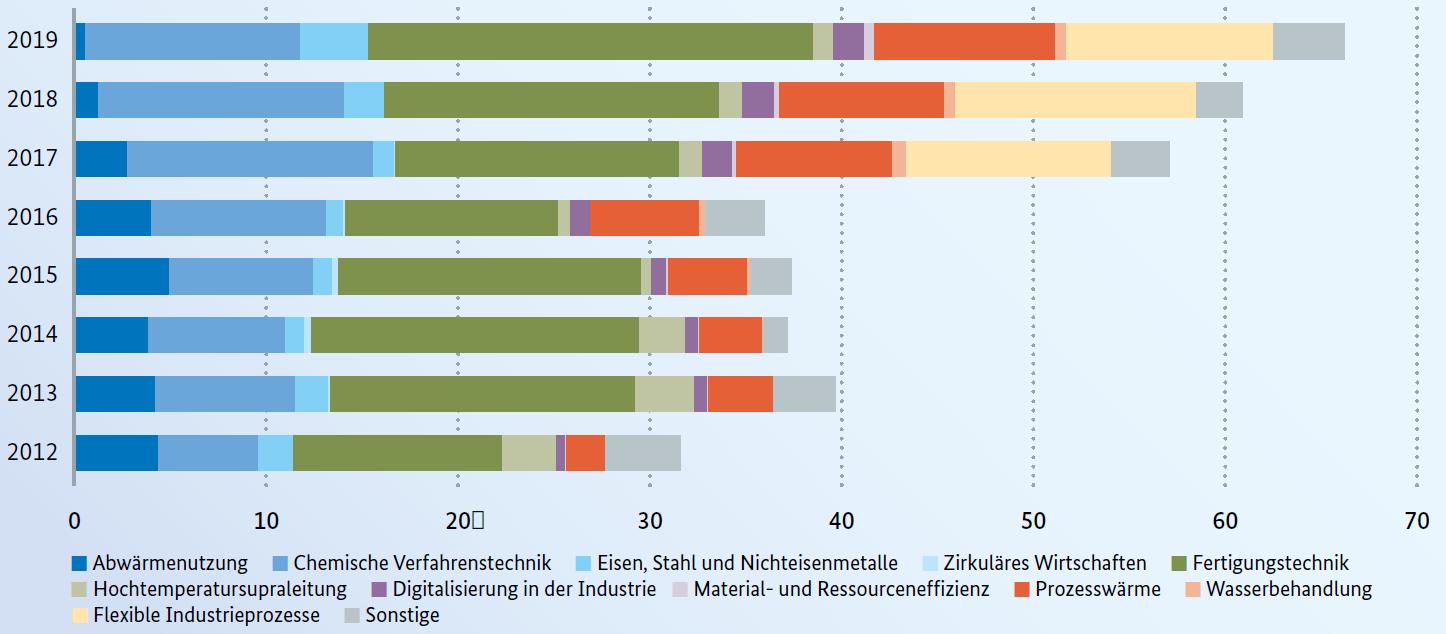 Fördermittel für Energieeffizienz in Industrie, Gewerbe, Handel und Dienstleistungen in Mio. Euro