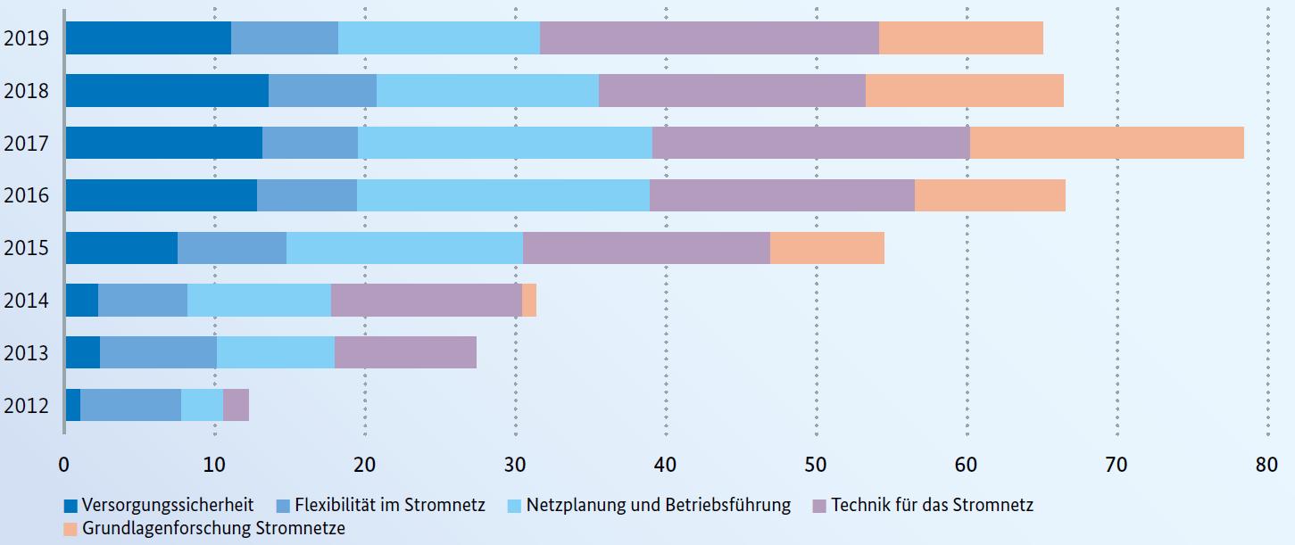 Fördermittel für Netze in Mio. Euro