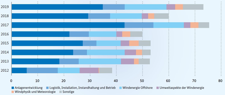 Fördermittel für Windenergie in Mio. Euro